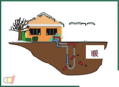 地源热泵节能潜力大 农村普及需多方推动