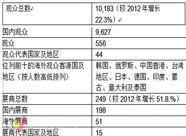 南方供热第一平台广受好评 ISH Shanghai & CIHE 2013 再现丰硕成果