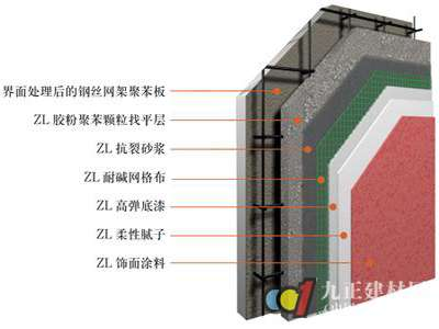 新型建材之聚苯保温板