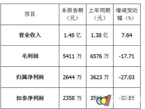 国瓷材料半年报的主要增长点