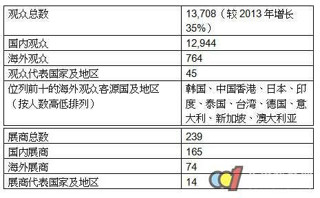 ISH Shanghai & CIHE 2014**落幕 专业观众增长35%