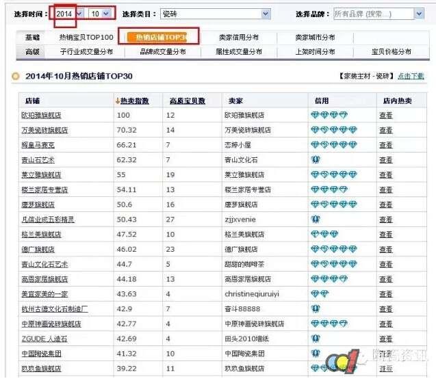 7)10月份热销瓷砖品牌排行榜
