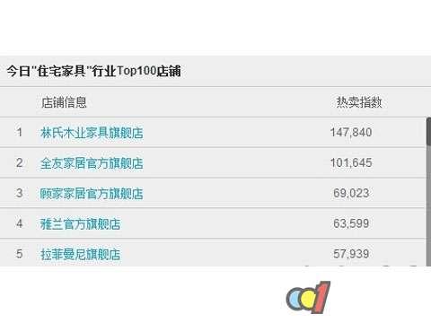 林氏家具v家具3.3亿元蝉联木业类目第一家具厂开平市图片