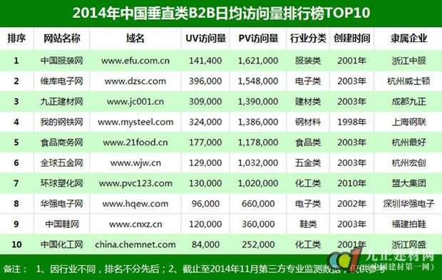2014中国垂直类B2B平台排行榜TOP10出炉
