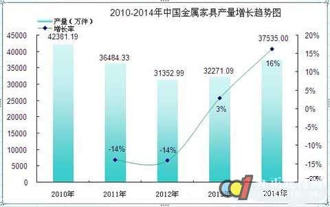 2014我国金属家具产量增长16%