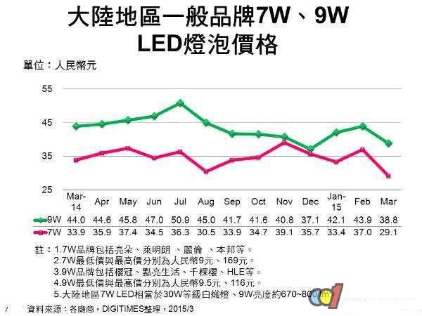 大陆地区近一年LED灯泡价格变化趋势