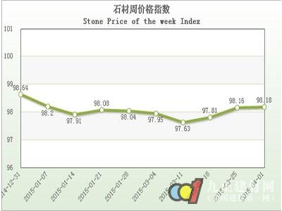 """20150401期""""中国·水头石材指数""""价格指数周报告"""