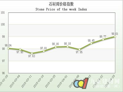 """20150429期""""中国·水头石材指数""""价格指数周报告"""
