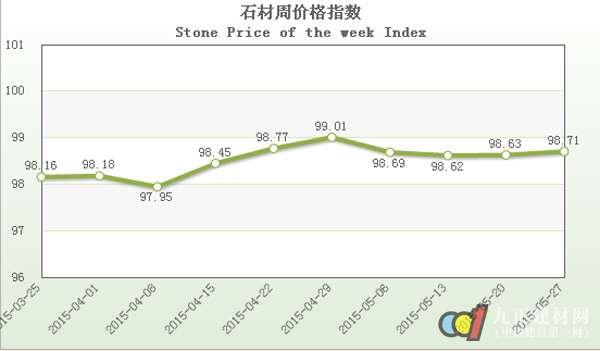 本周石材价格指数延续上周稳中微升的趋势,继续微幅推升