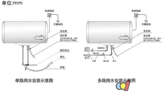 1、热水器安装的位置基本上是在卫生间,安装前首先要选择承重墙,一般来说电热水器按照每个厂家的要求是必须安装在承重墙上的,所谓的承重墙就是超过24CM厚的实体砖墙,或者是混凝土墙或者是混凝土大梁;安装过滤网。即热式热水器必须在进水口安装过滤网,因自来水里有少量的杂物,以免卡住浮磁(干烧、不加热)或堵塞花洒(出水越来越小)。如果滤网堵塞,会使流量降低、出水变小,浮磁不动作热水器无法加热。使用一段时间后拆下滤网进行清洗,即可使用。 2、由于房屋的结构问题,如果没有承重墙,墙体的材质为泡沫砖的,或者是空心砖的,或