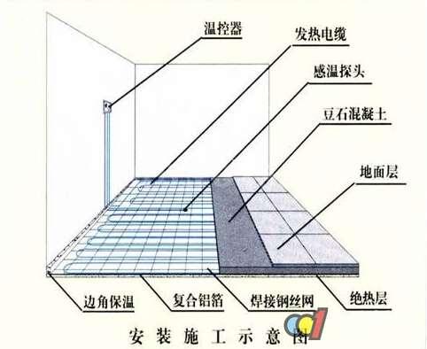 地暖安装图