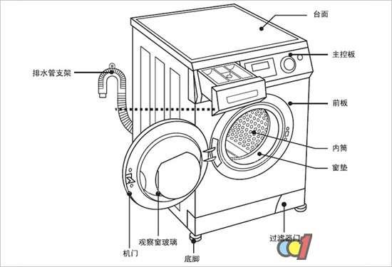 波轮洗衣机结构图