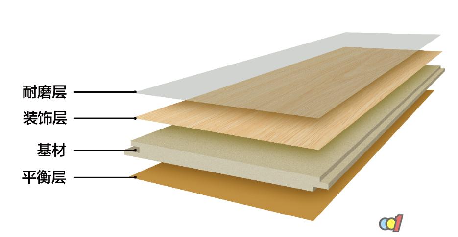 强化地板结构示意图及含胶量计算