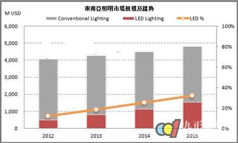 东南亚LED照明市场为何这么火?