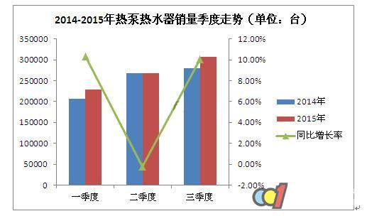 2015年第三季度热泵热水器销量回暖