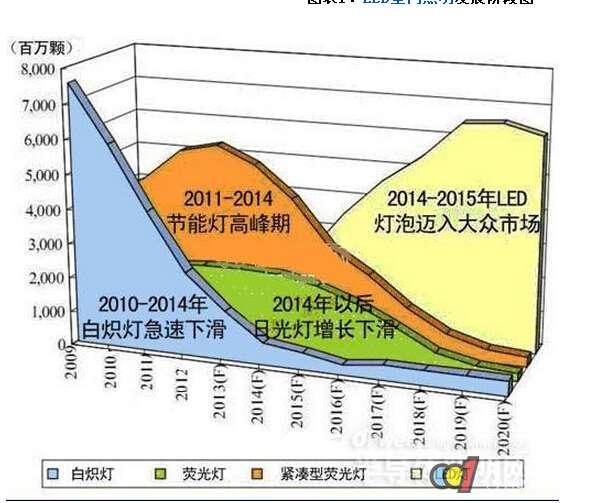 此阶段,节能灯市场预计开始进入成长高峰期,将占据照明市场主要份额.