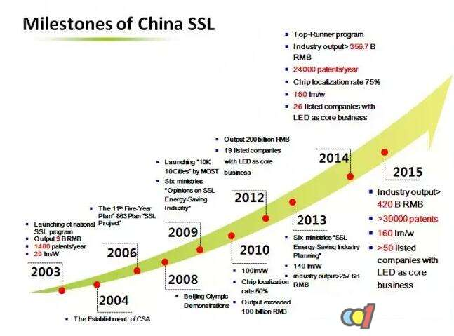 LED产业发展趋势分析及未来发展战略布局