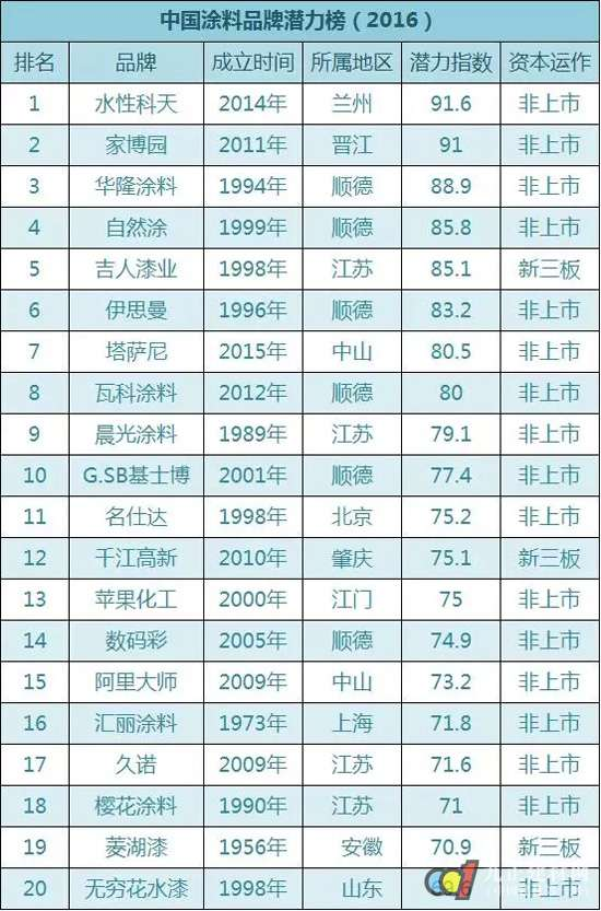 2016年中国涂料品牌潜力榜