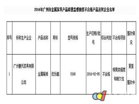 广州金属家具抽查 9批次产品1批次不合格