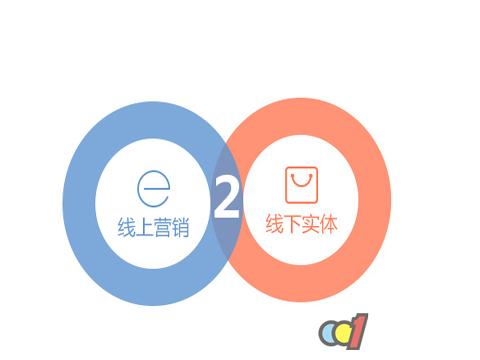 解读O2O和家居品牌结合,未来营造市场双赢