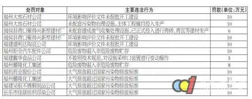 某陶企、石材企业等9家企业被罚109万元