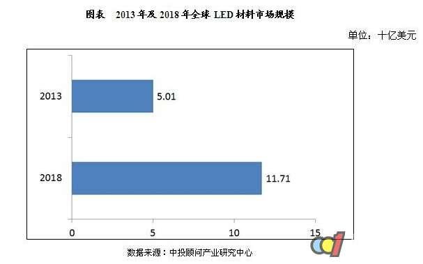 全球LED材料市场规模及发展前景分析