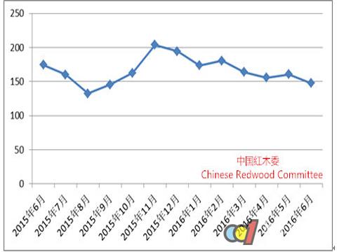 6月份中国红木进口量环比增长135% 整体价格走弱