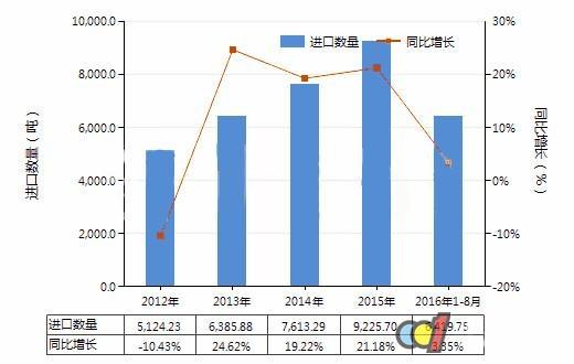 1-8月进口塑料制餐具及厨房用具6419.75吨
