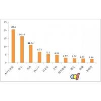 电热水器前十品牌占90.98%市场销量