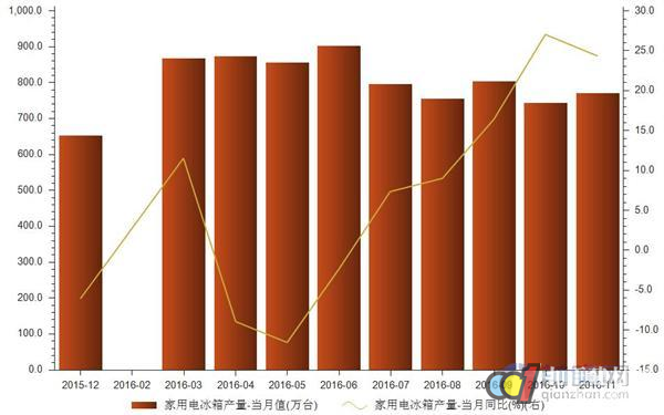 11月家用电冰箱产量769.7万台同比增24.3%