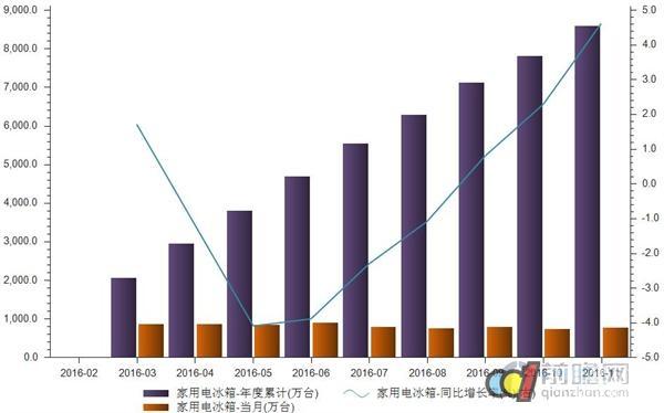 家用电冰箱增速发展 1-11月产量同比增4.6%