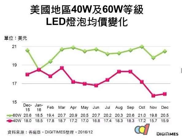 2016年12月全球LED灯泡零售价调查