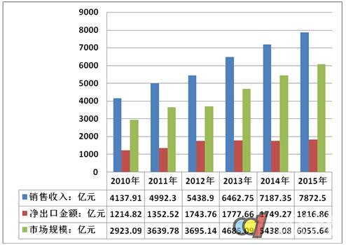 2016年中国家具行业产量及家具v产量胡挑木增速好不好图片