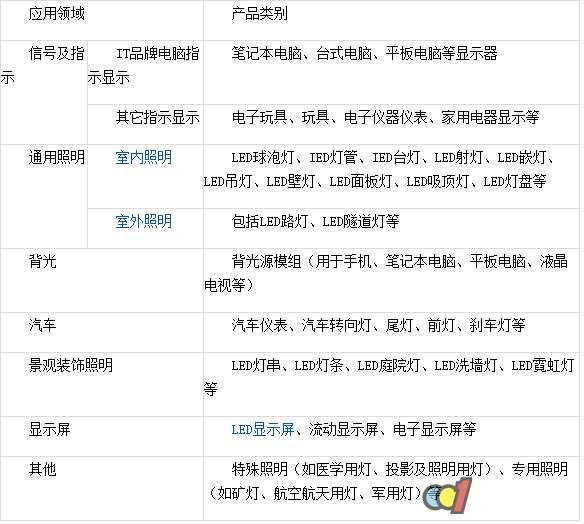2017年中国LED行业市场现状及需求分析 - 新