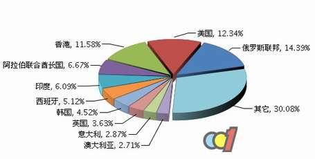 2016年全国家用电热水器出口国分布