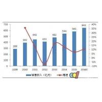 厨电市场集中度持续提升