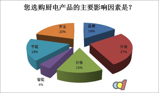 2016中国厨电产业白皮