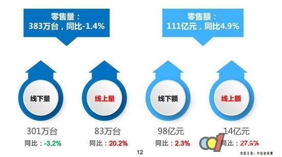 冰箱市场五一消费预测 品类呈现