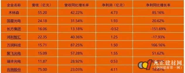 """突围与变革: LED产业冲""""封""""战打响"""