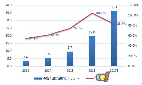 2017洗碗机市场前景及发展趋势预测
