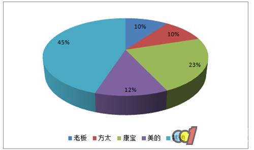 2017年中国集成灶市场格局分析