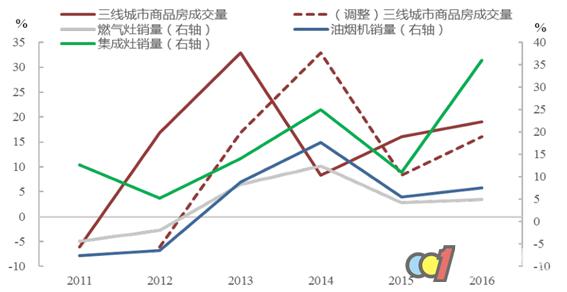 2017年中国集成灶行业供需分析