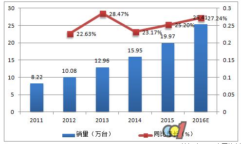 2017洗碗机行业市场现状及前景预测