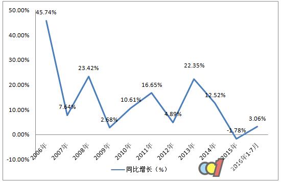 2016中国抽油烟机行业产量及增速统计