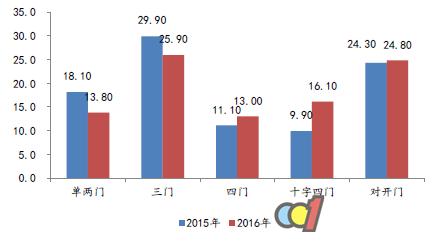 2017年冰箱销量、出口量及市场规模预测
