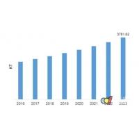 2023年聚氨酯涂料市场