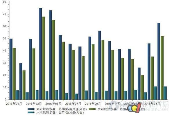 太阳能热水器市场潜力巨大 内销占比超八成