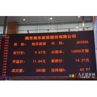 我乐家居A股登陆上交所 首日大涨43.97%