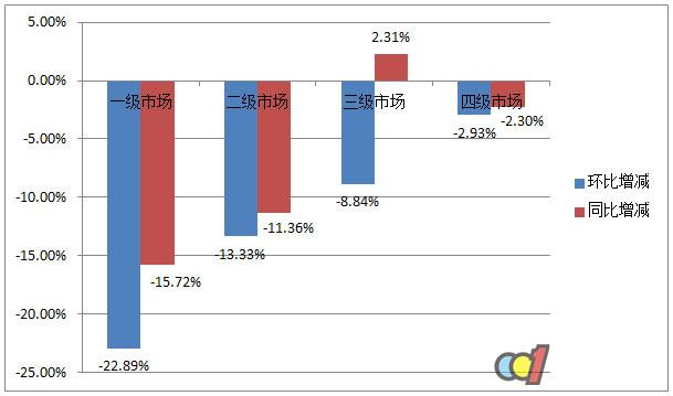 5月热水器市场解读:旺季效应减弱