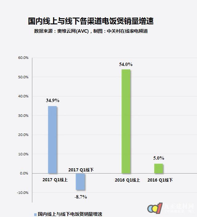 2017年电饭煲大数据 线下销量首次下跌